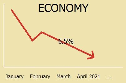 Economy shrinks by 6.5% in first quarter